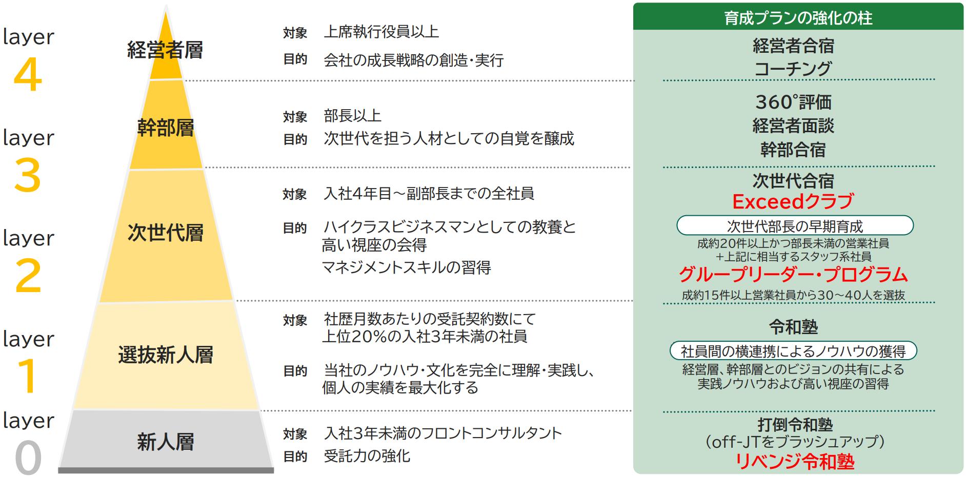 日本M&Aセンター:2021年3月期決算説明資料