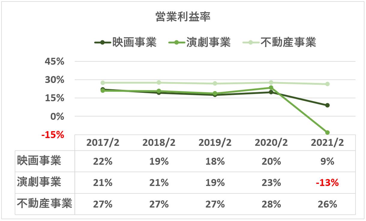 東宝:営業利益率(セグメント)