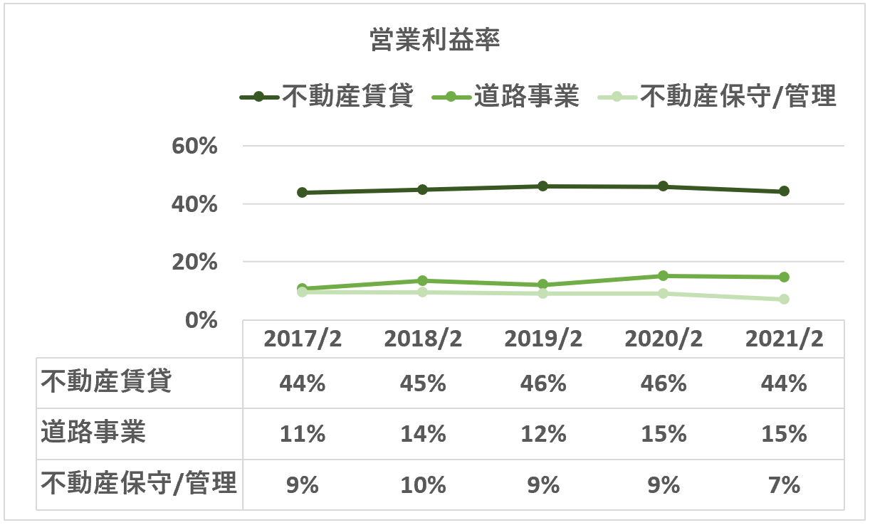 東宝:営業利益率(不動産セグメント詳細)