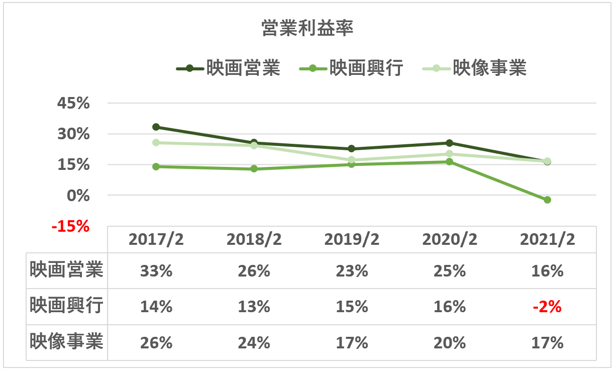 東宝:営業利益率(映画セグメント詳細)