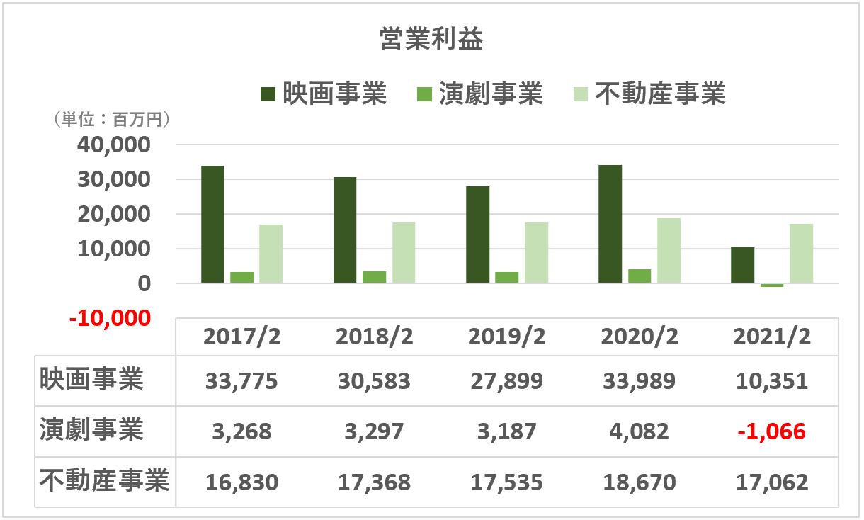 東宝:営業利益(セグメント)