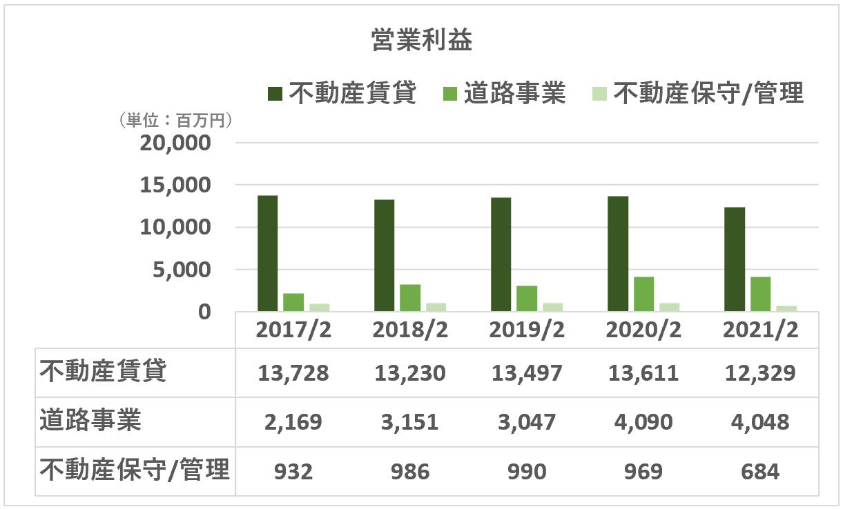 東宝:営業利益(不動産セグメント詳細)