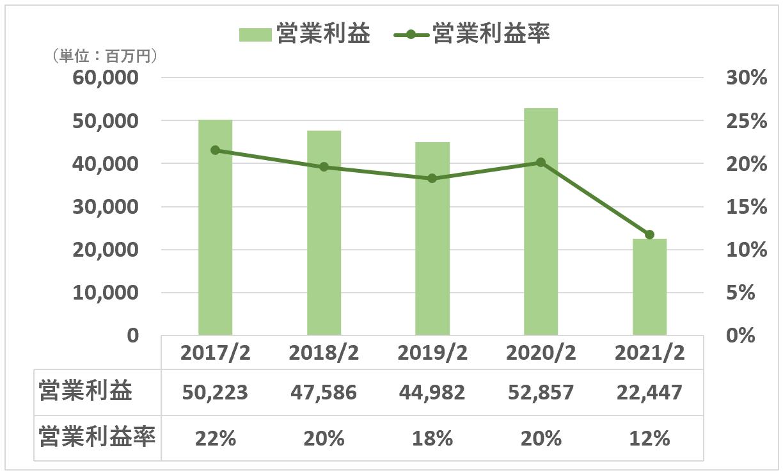 東宝:営業利益 営業利益率(全社)