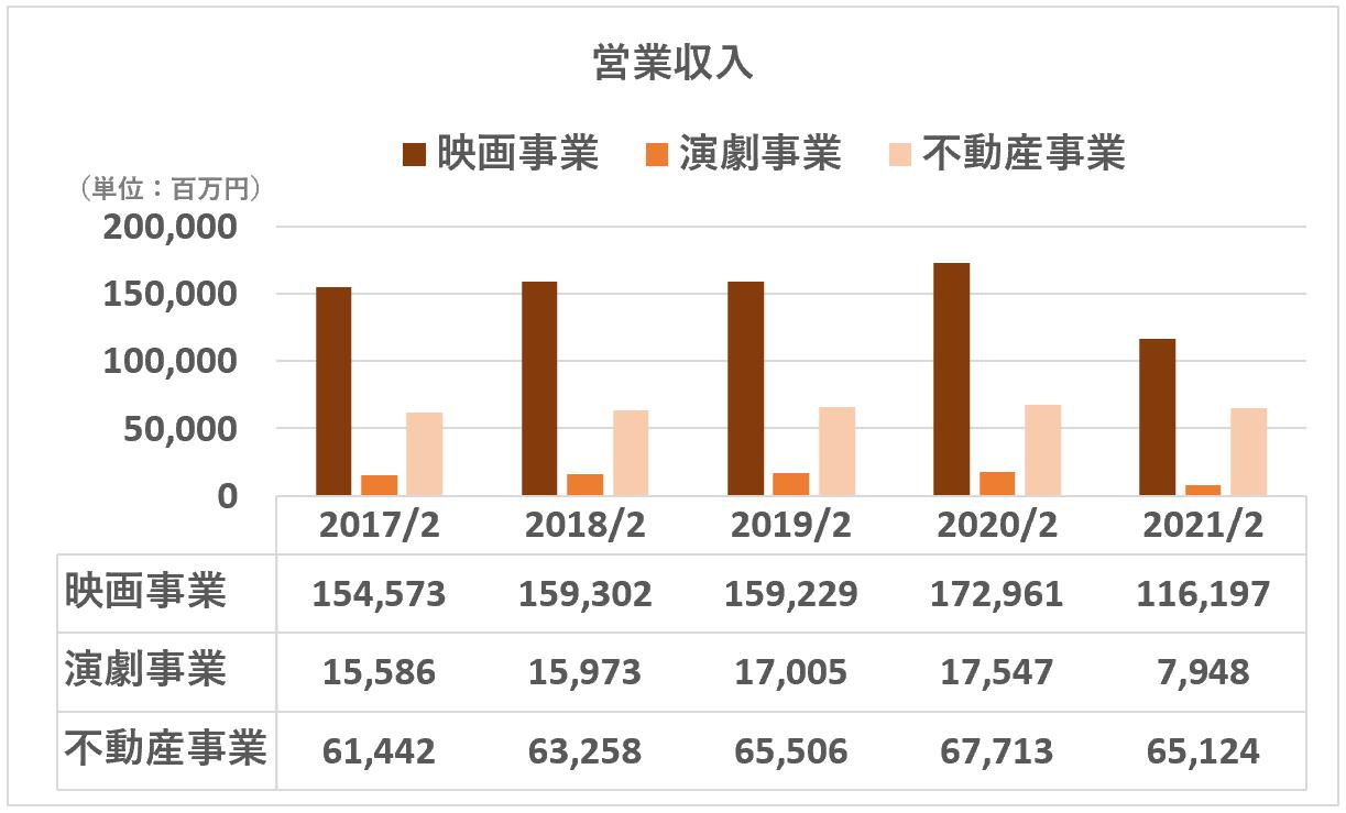 東宝:営業収入(セグメント)