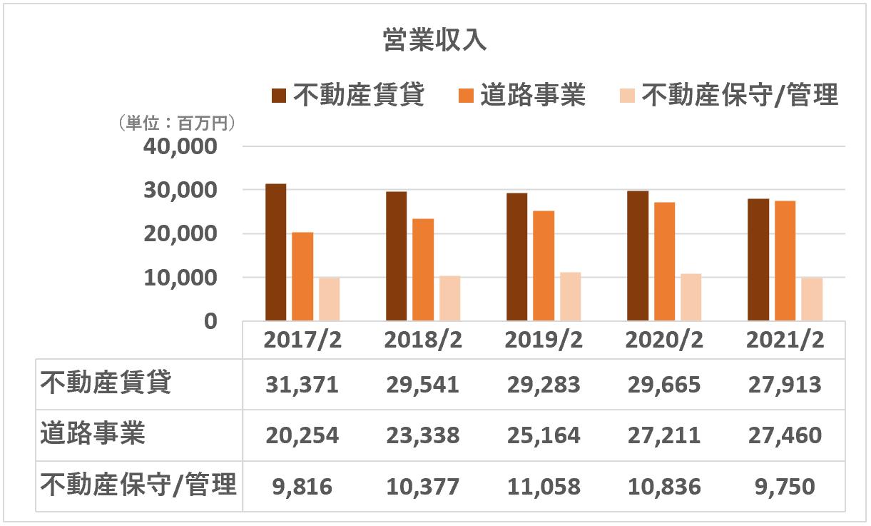東宝:営業収入(不動産セグメント詳細)