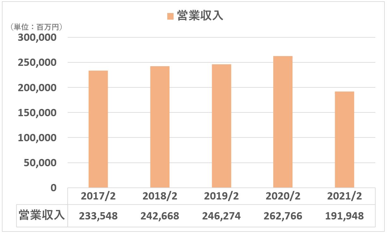 東宝:営業収入(全社)