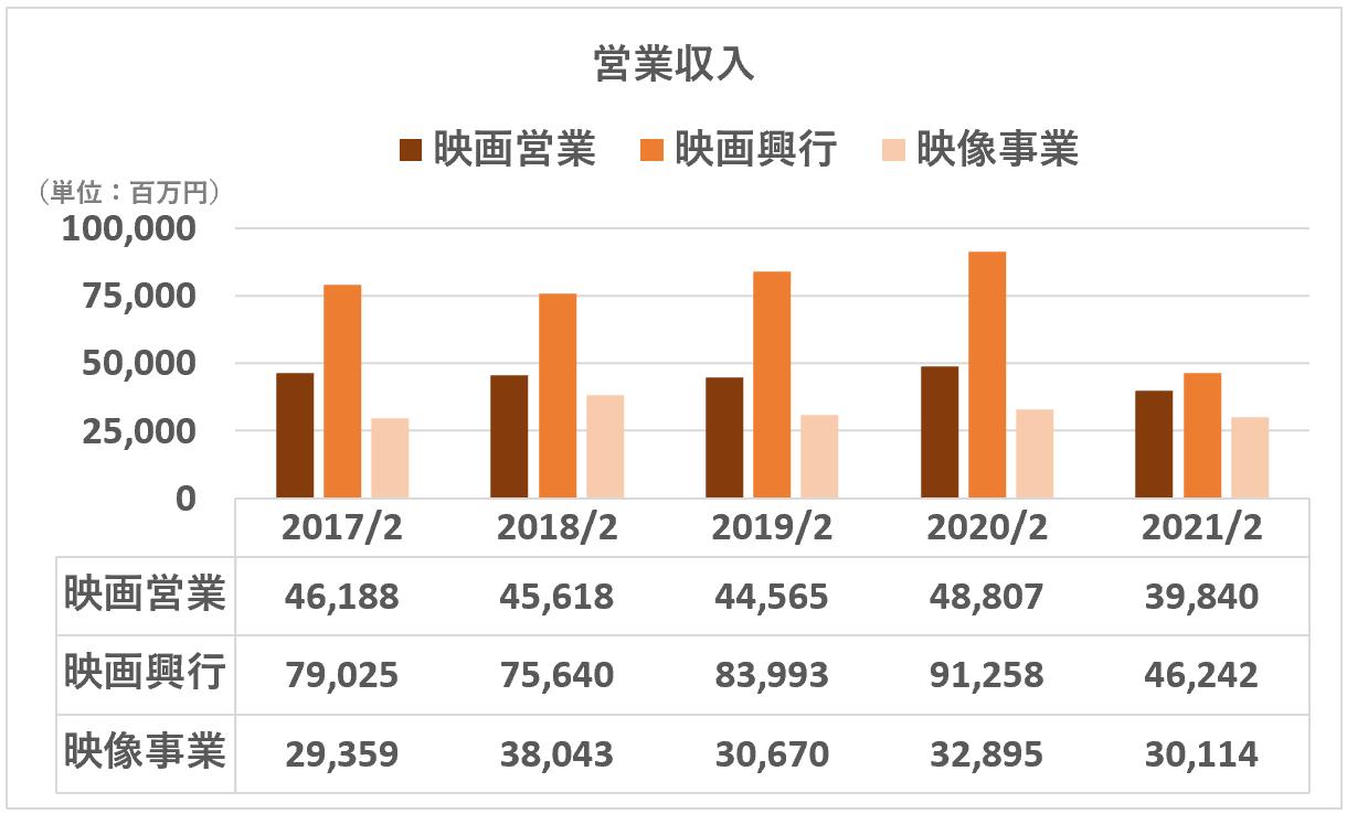東宝:営業収入(映画セグメント詳細)