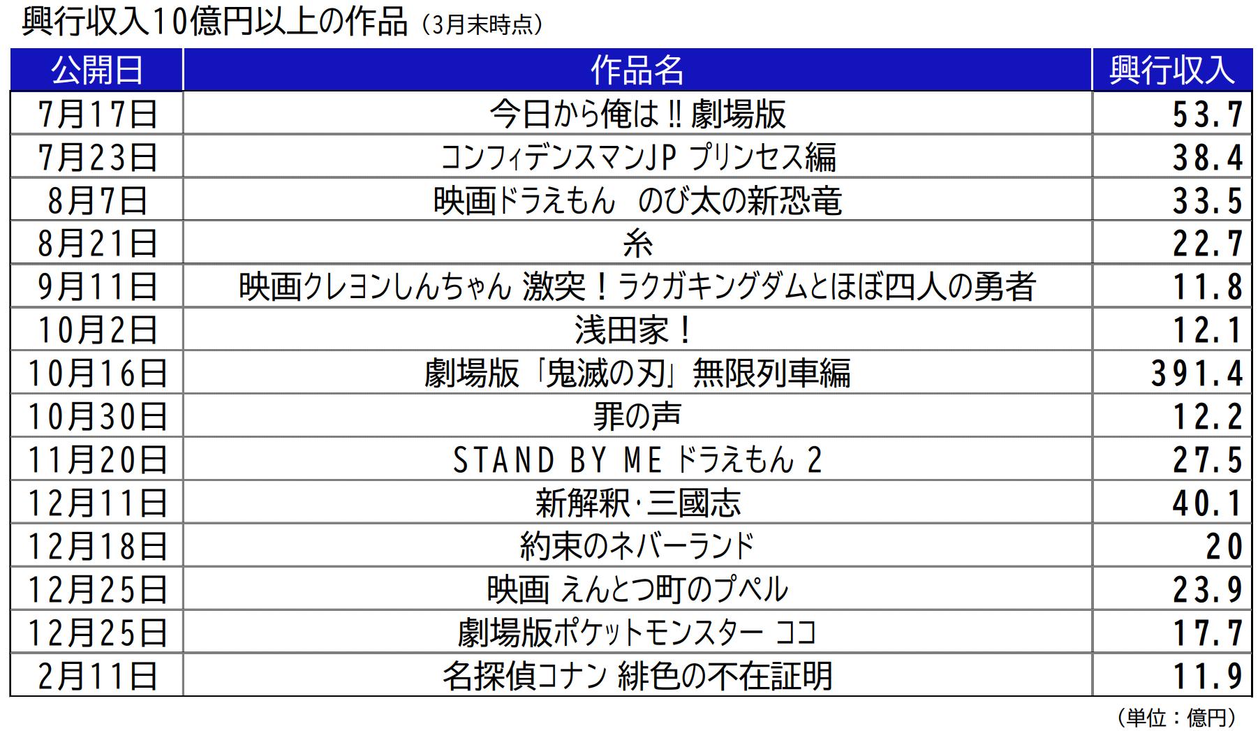 東宝:興行収入10億円以上の作品