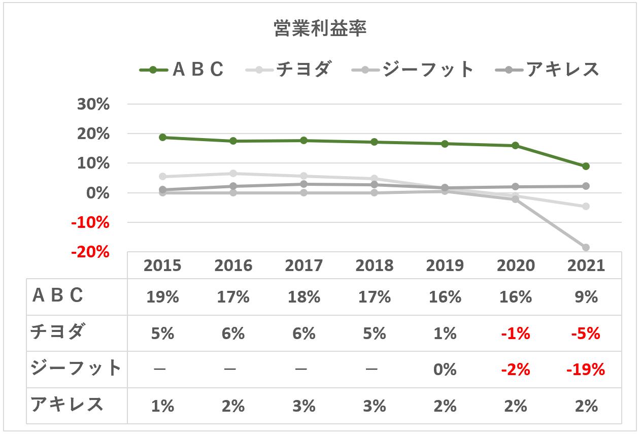 ABCマート:営業利益率競合比較
