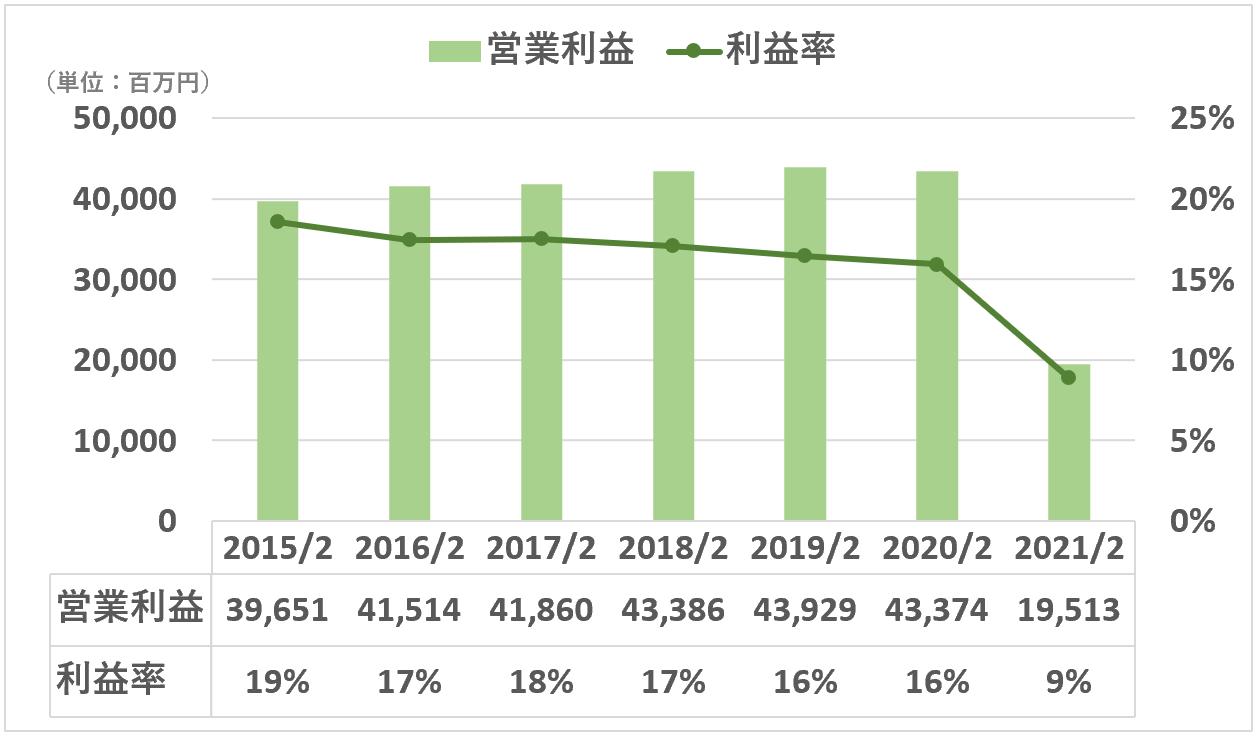 ABCマート:営業利益 営業利益率