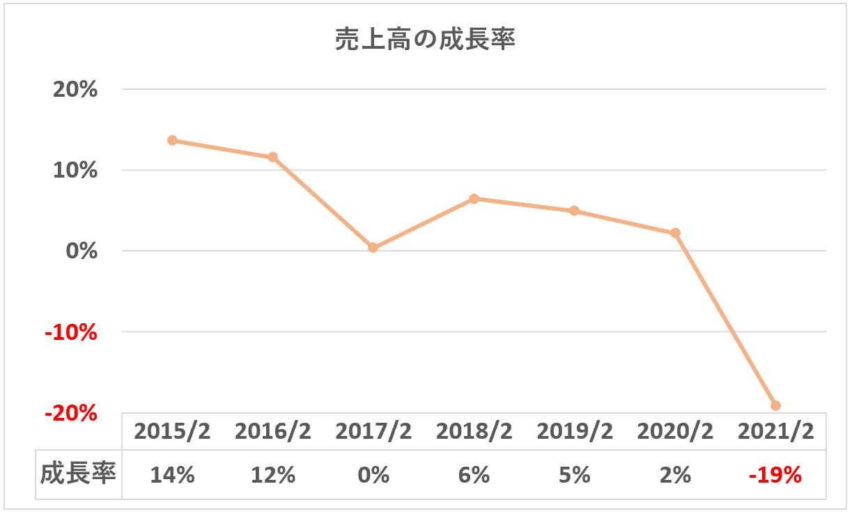 ABCマート:売上高の成長率