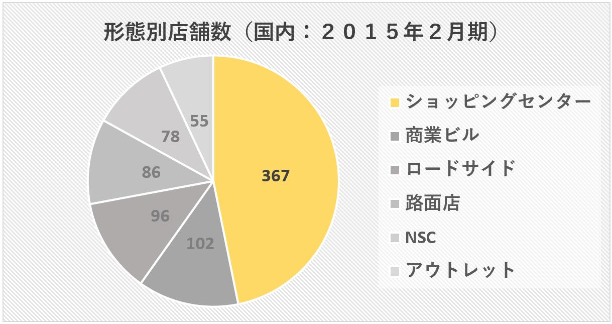 ABCマート:形態別店舗数(2015年2月期)