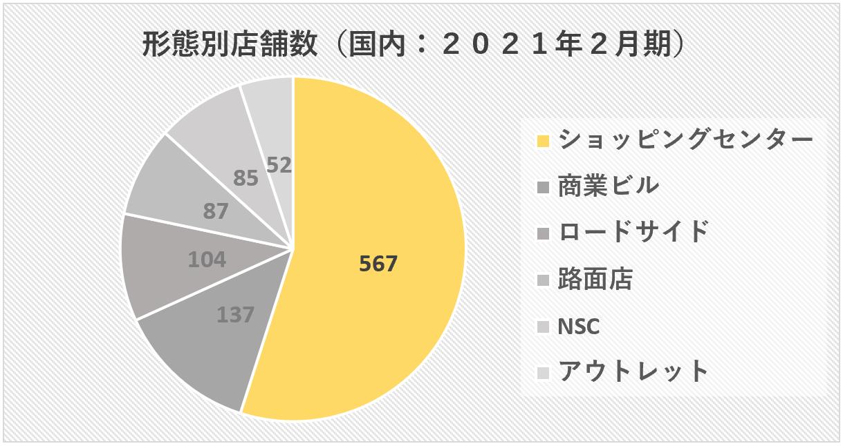 ABCマート:形態別店舗数(2021年2月期)