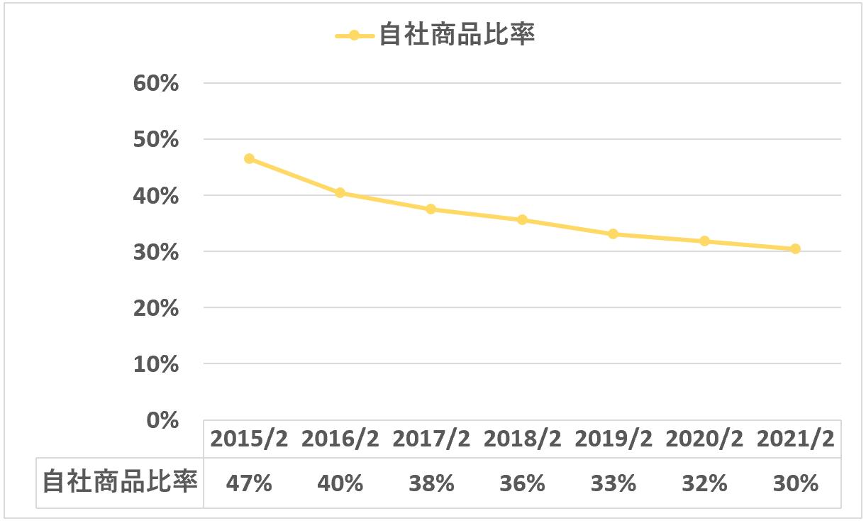 ABCマート:自社商品比率