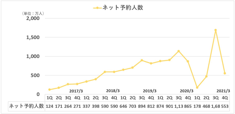 カカクコム:ネット予約人数(食べログ)
