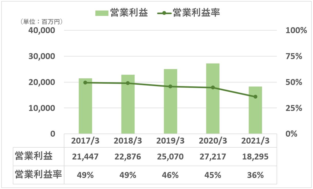 カカクコム:営業利益、営業利益率