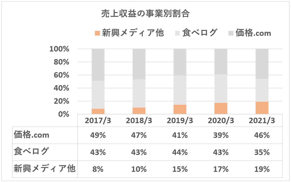カカクコム:売上収益の事業別割合