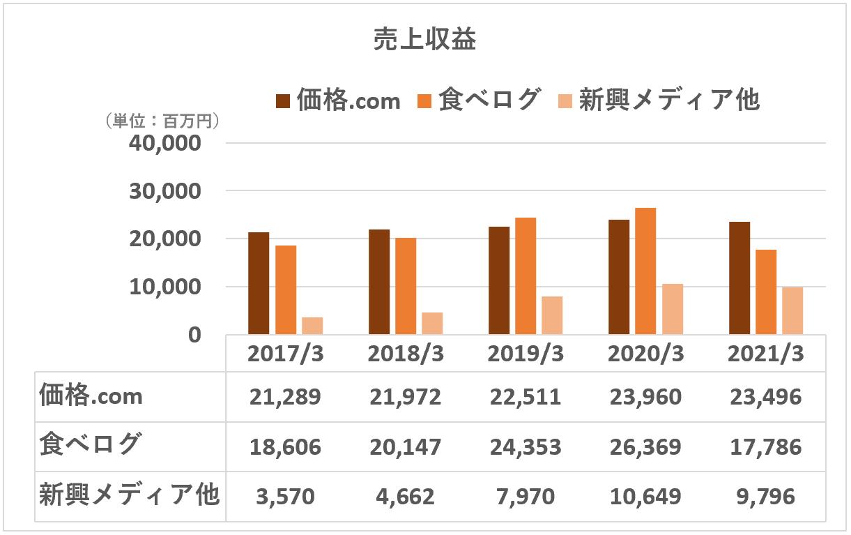 カカクコム:売上収益(事業別)