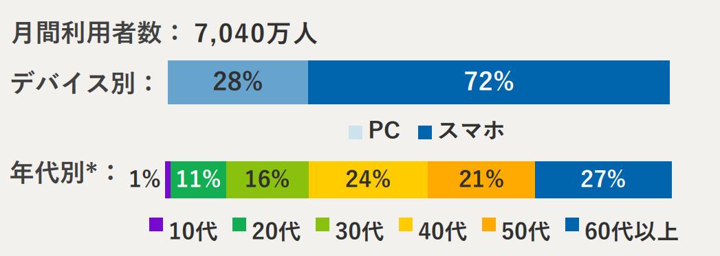 カカクコム:年代別利用者(価格.com)