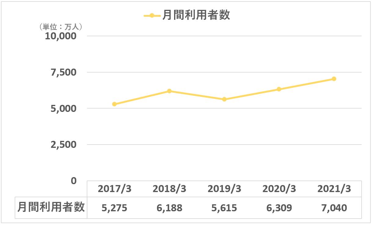 カカクコム:月間利用者数(価格.com)