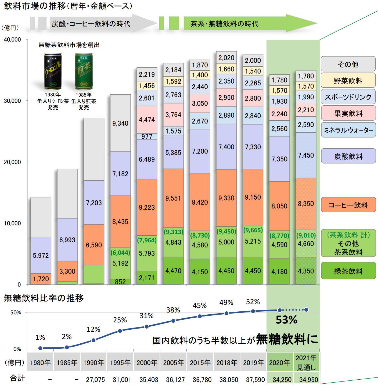 伊藤園:飲料市場