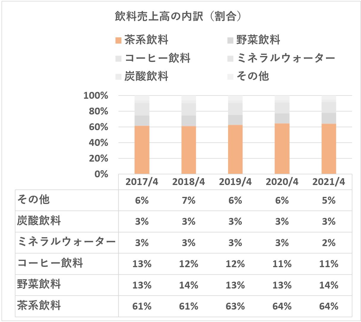 伊藤園:飲料種類別売上高(割合)