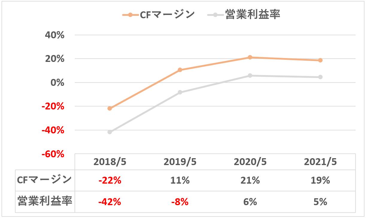 sansan:キャッシュフローマージンと営業利益率