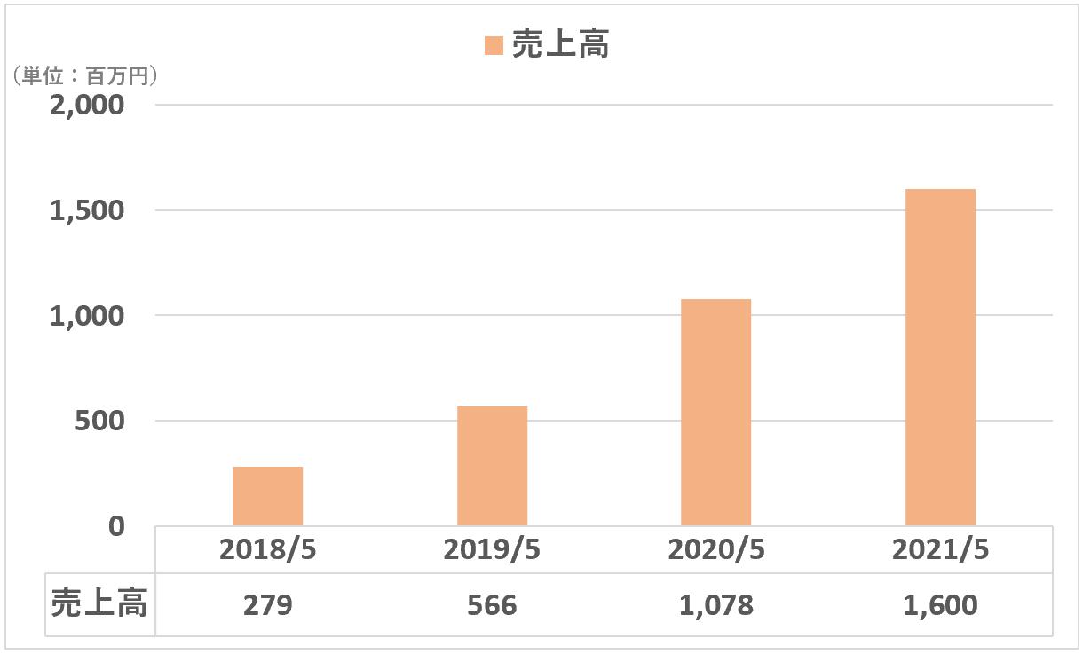 sansan:売上高(Eight事業)