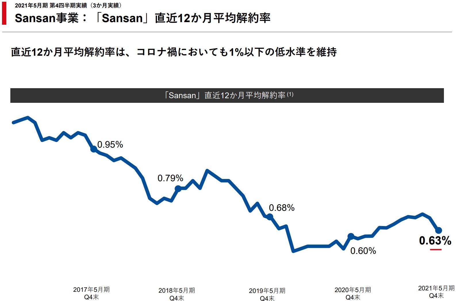 sansan:平均解約率