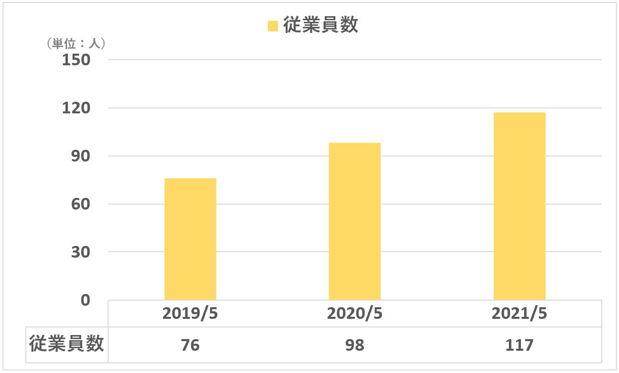 sansan:従業員数(Eight事業)