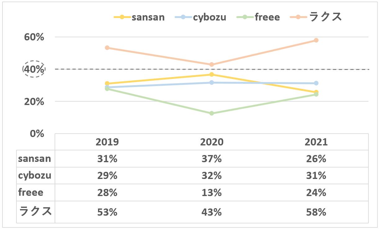 sansan:成長率+利益率(他社比較)