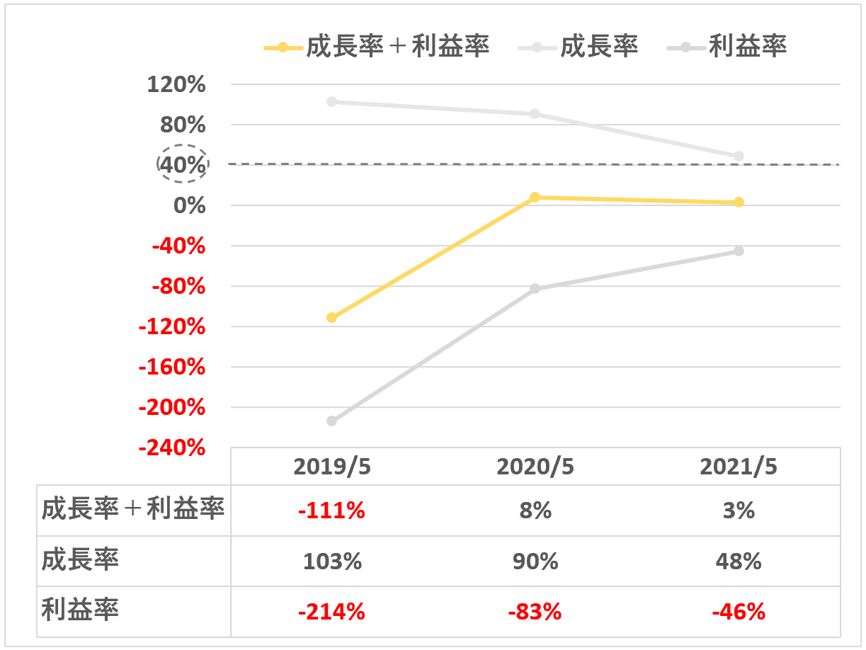 sansan:成長率+利益率(Eight事業)