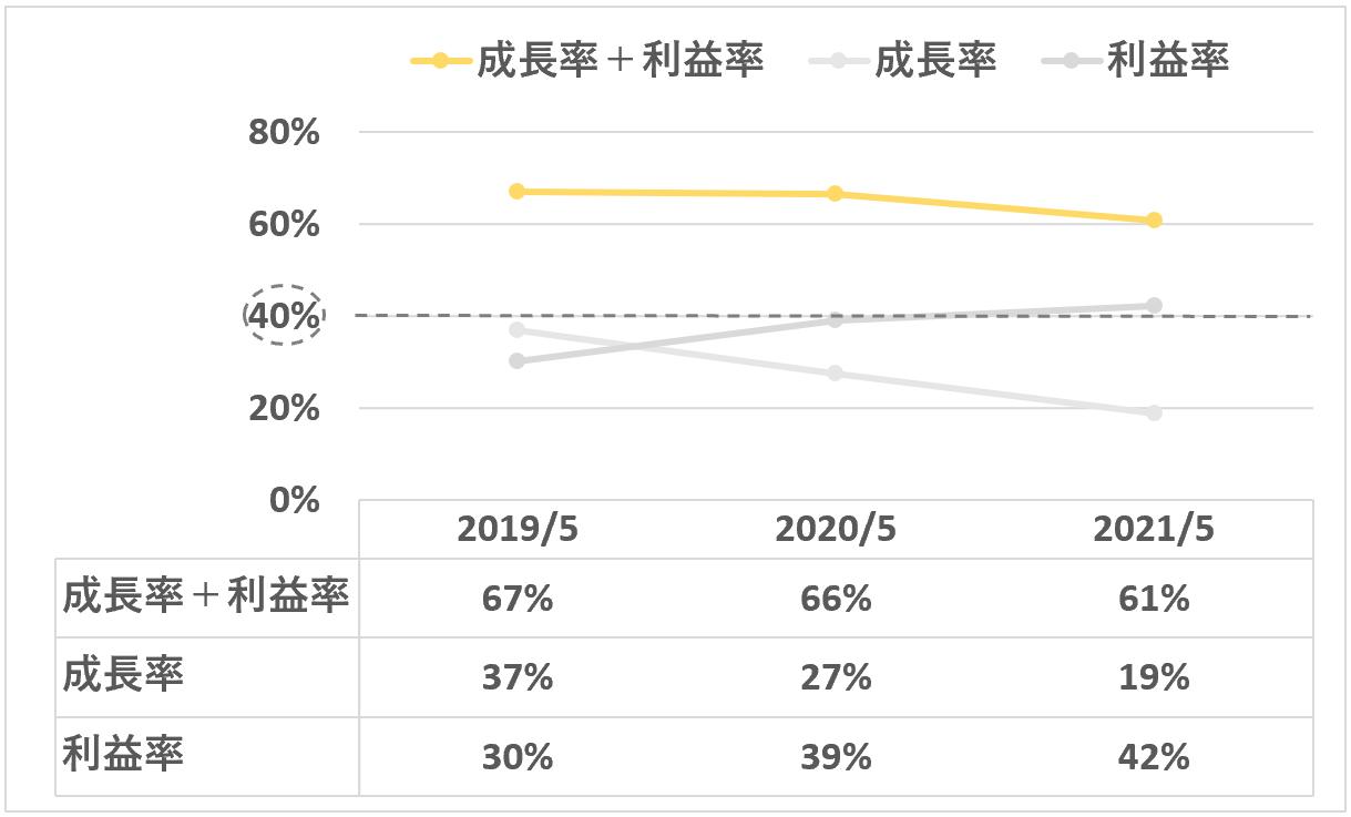 sansan:成長率+利益率(sansan事業)