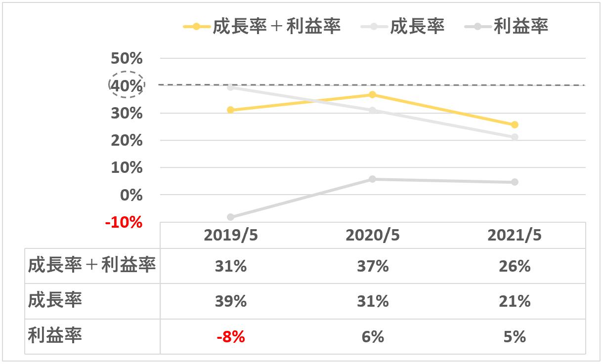 sansan:成長率+利益率