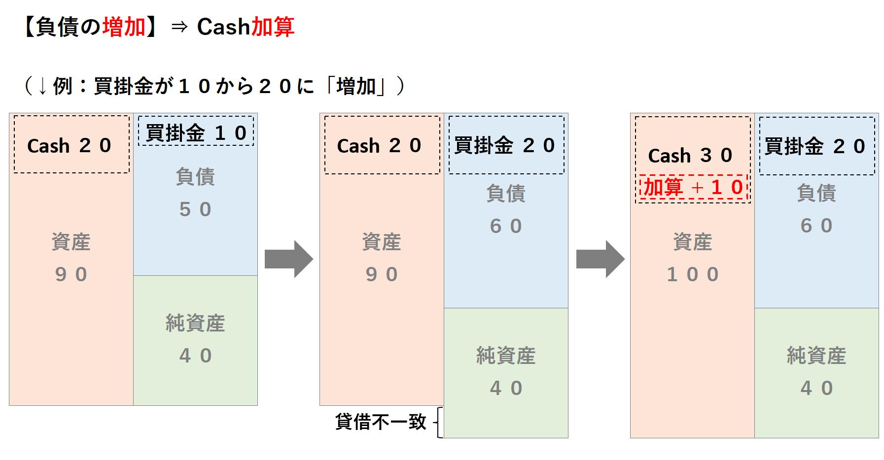 間接法CF:負債の増加、キャッシュの加算