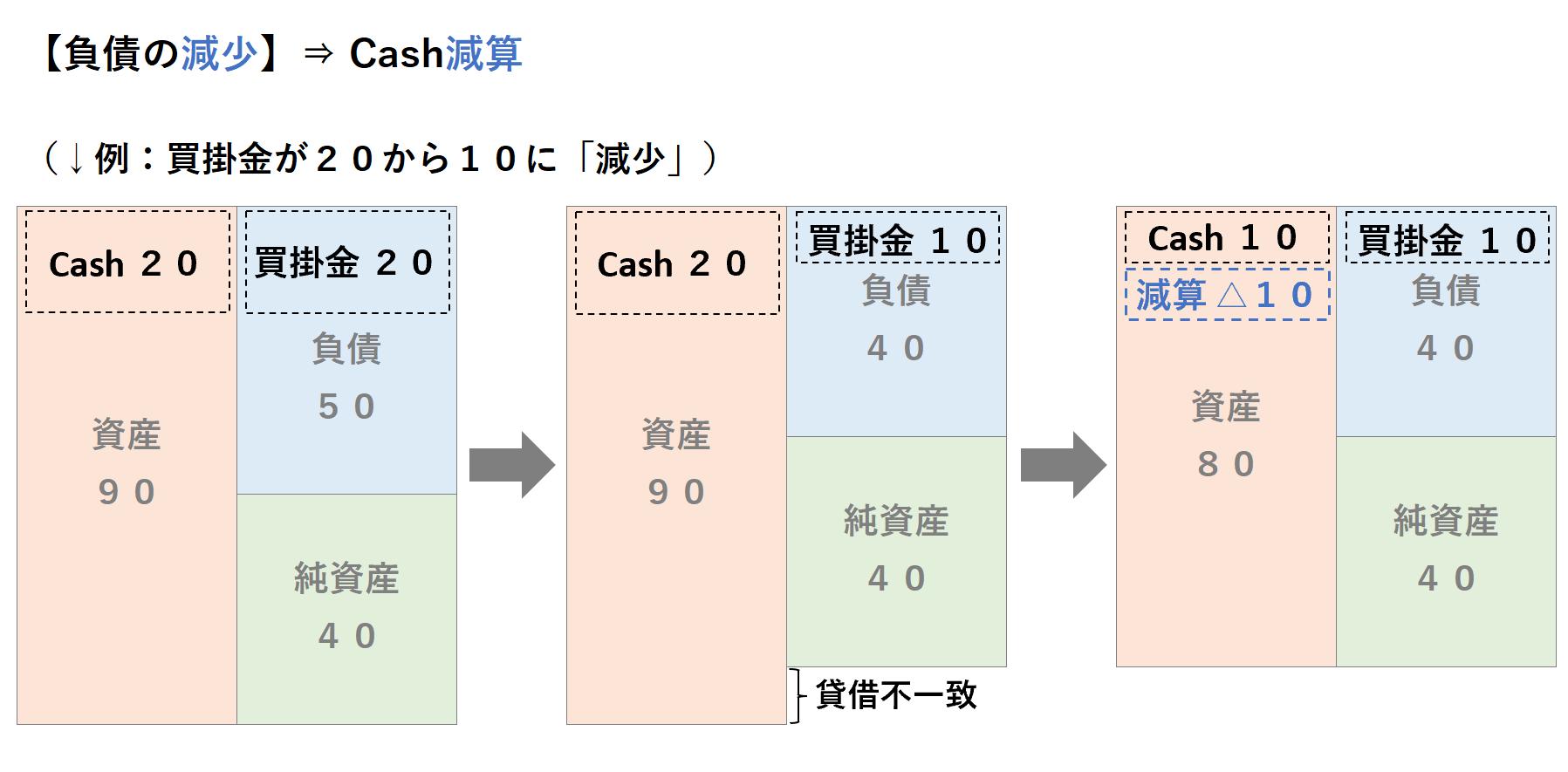 間接法CF:負債の減少、キャッシュの減算