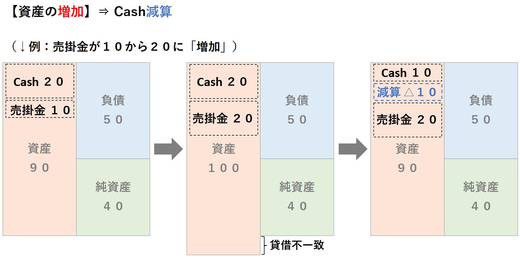間接法CF:資産の増加、キャッシュの減算